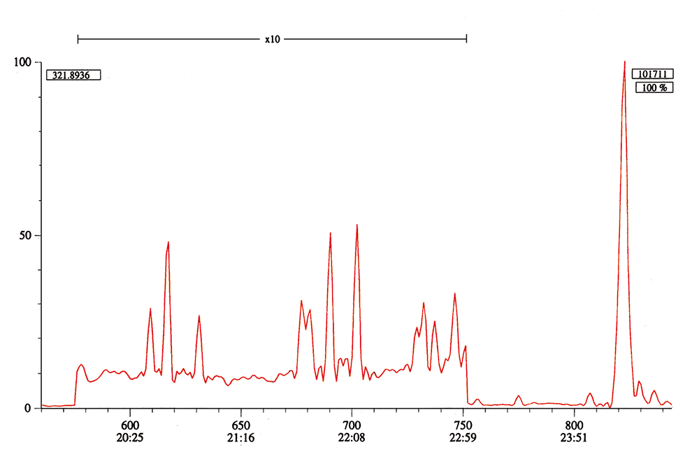 SIM trace of 50fg of dioxin