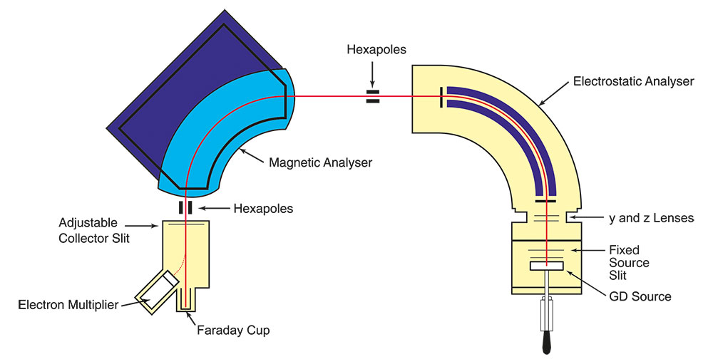 Glow Discharge Mass Spectrometry